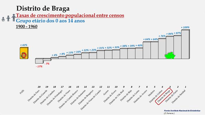 Distrito de Braga -Taxas de crescimento populacional entre 1900 e 1960 (0-14 anos) -  Ordenação dos distritos