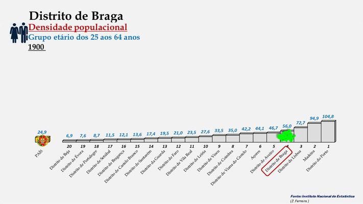 Distrito de Braga – Densidade populacional (25+64 anos) – Ordenação entre os distritos portugueses em 1900