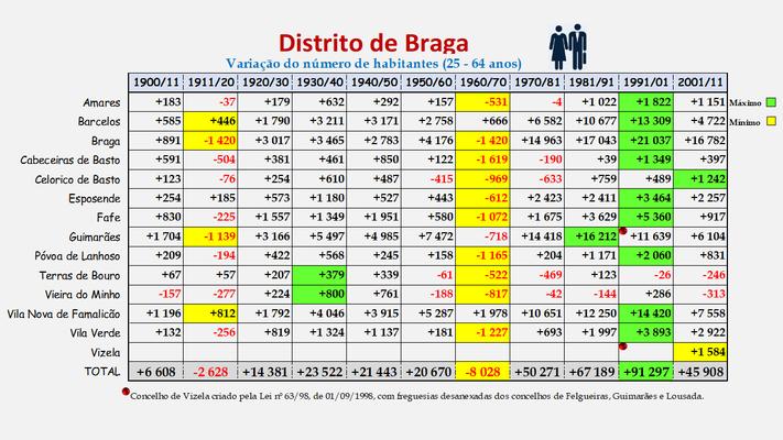 Distrito de Braga -Variação da população (25-64 anos) dos concelhos (1900 a 2011)