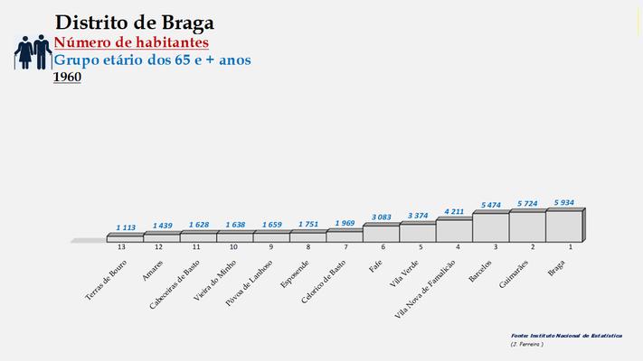 Distrito de Braga – Ordenação dos concelhos em função da diferença do número de habitantes com 65 e + anos (1900-1960)