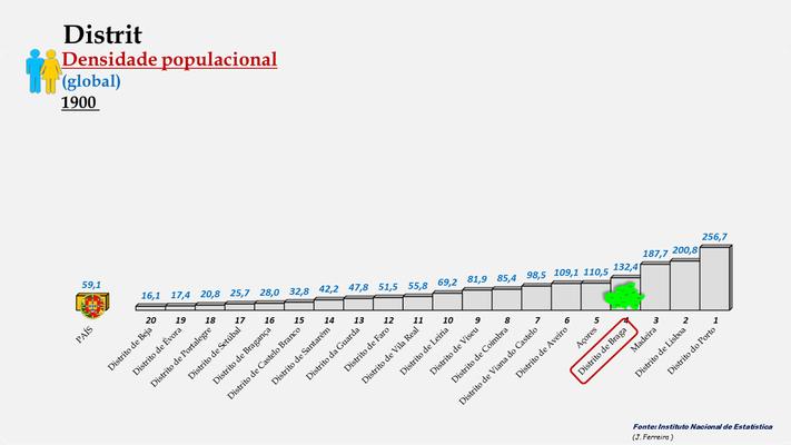 Distrito de Braga – Densidade populacional global – Ordenação entre os distritos portugueses em 1900