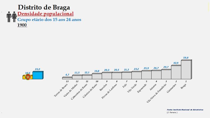 Distrito de Braga - Densidade populacional (15/24 anos) – Ordenação dos concelhos em 1900