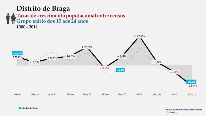 Distrito de Braga -Taxas de crescimento populacional entre censos (15/24 anos)
