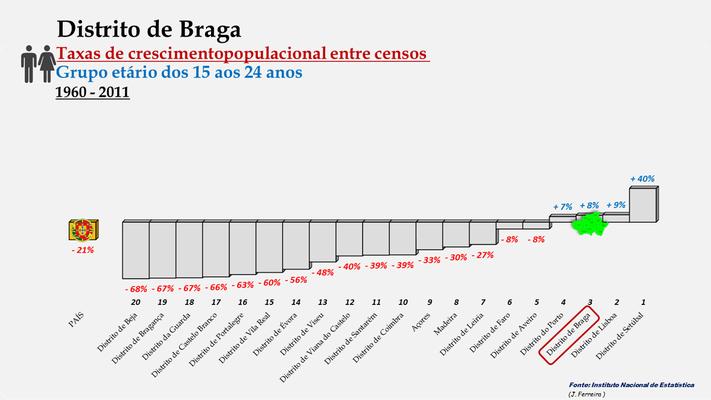 Distrito de Braga -Taxas de crescimento populacional entre 1960 e 2011 (15-24 anos) -  Ordenação dos distritos