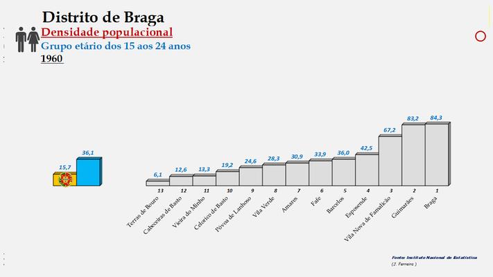 Distrito de Braga - Densidade populacional (15/24 anos) – Ordenação dos concelhos em 1960