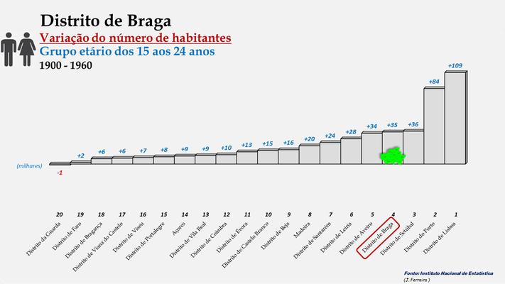 Distrito de Braga - Variação do número de habitantes (15-24 anos) - Posição no ranking (1900 a 1960)