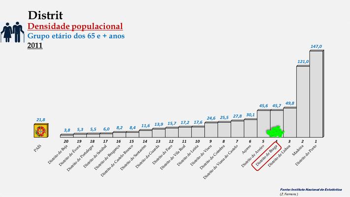 Distrito de Braga – Densidade populacional (65 e + anos) – Ordenação entre os distritos portugueses em 2011