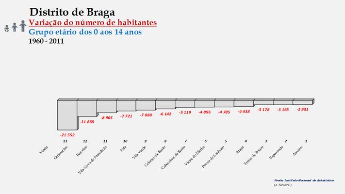 Distrito de Braga – Ordenação dos concelhos em função da diferença do número de habitantes entre os 0 e os 14 anos (1960-2011)