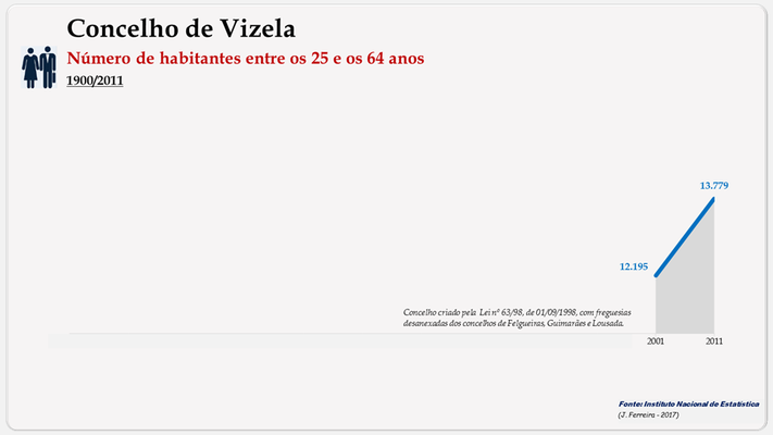 Vizela – Número de habitantes (25-64 anos)