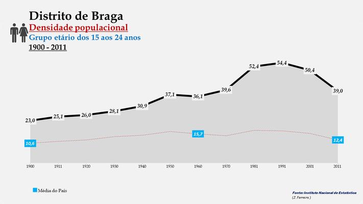 Distrito de Braga - Evolução da densidade populacional (15-24 anos) (1900-2011)