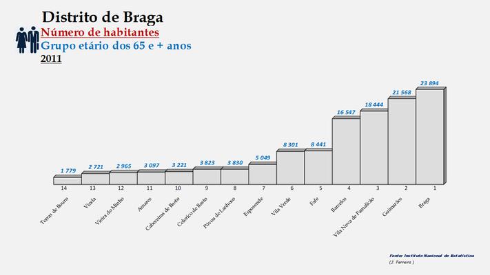 Distrito de Braga – Ordenação dos concelhos em função da diferença do número de habitantes com 65 e + anos (1960-200)