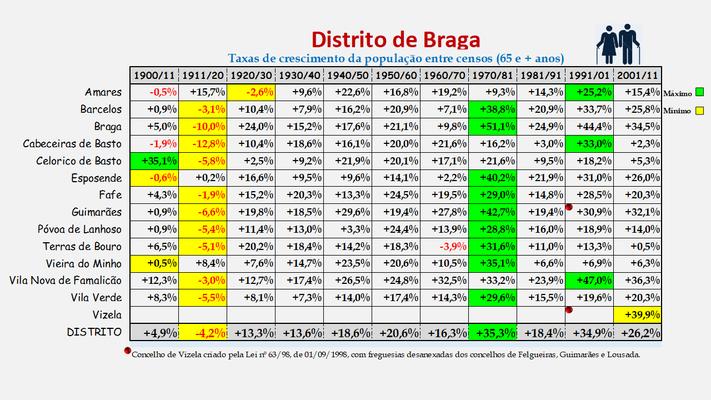 Distrito de Braga -Taxas de crescimento da população (65 e + anos) dos concelhos (1900 a 2011)
