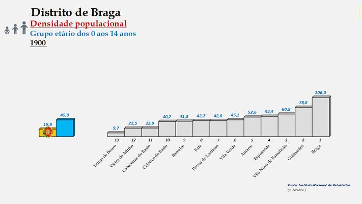 Distrito de Braga - Densidade populacional (0/14 anos) – Ordenação dos concelhos em 1900