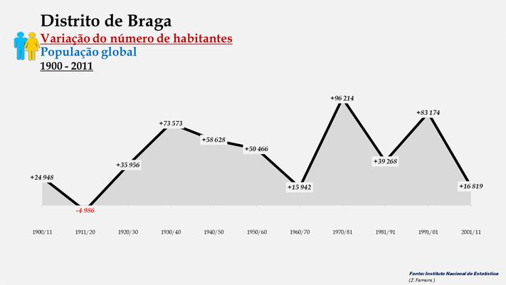 Distrito de Braga - Variação do número de habitantes (global) (1900-2011)