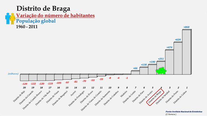 Distrito de Braga - Variação do número de habitantes (global) - Posição no ranking (1960 a 2011)
