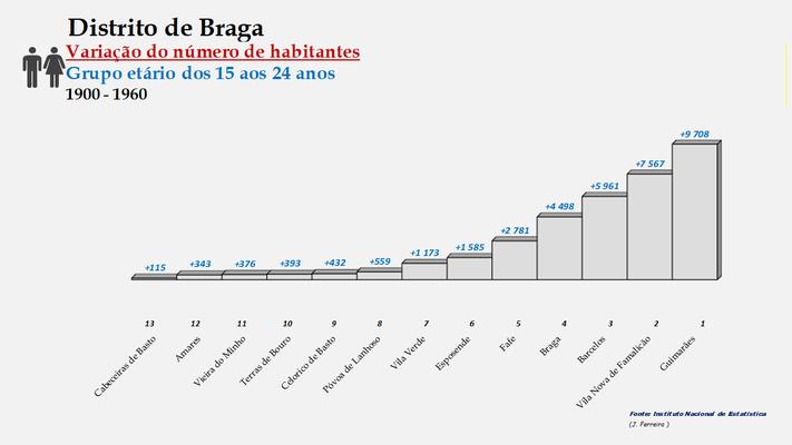Distrito de Braga – Ordenação dos concelhos em função da diferença do número de habitantes entre os 15 e os 24 anos (1900-1960)