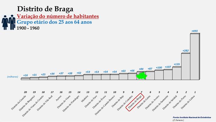 Distrito de Braga - Variação do número de habitantes (25-64 anos) - Posição no ranking (1900 a 1960)