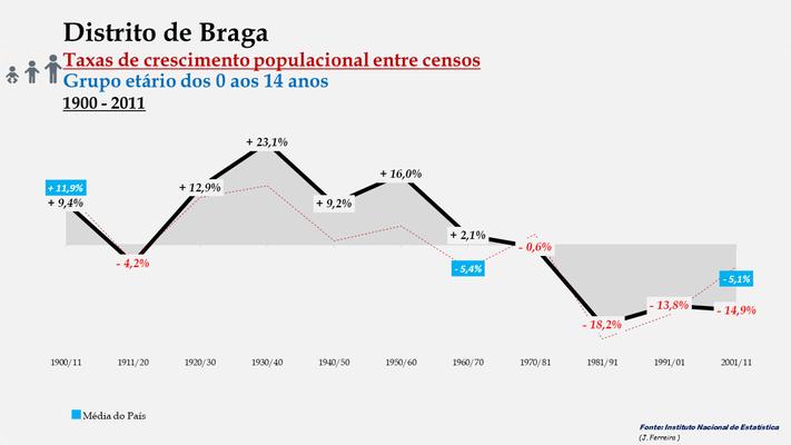 Distrito de Braga -Taxas de crescimento populacional entre censos (0/14 anos)