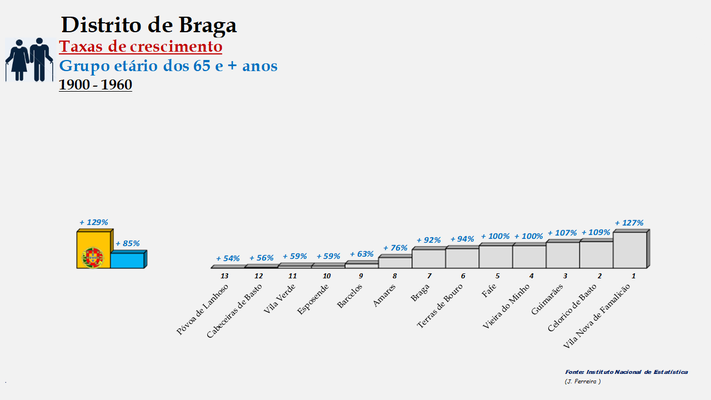 Distrito de Braga – Ordenação dos concelhos em função da taxa de crescimento da população com 65 e + anos (1900-1960)