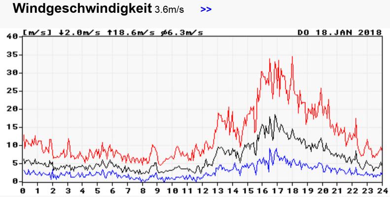 Spitzenwert an unserer Wetterstation 34,7 m/s = 124,9 km/h