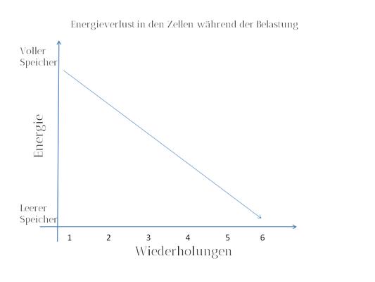Einfache bildliche Darstellung des Energieverlustes am Beispiel des Maximalkraftrainings