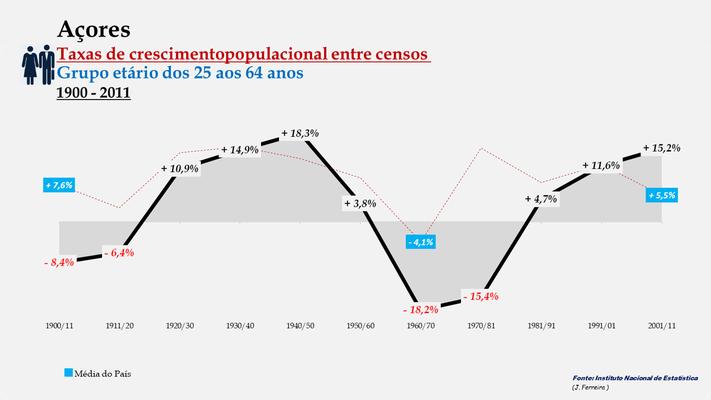 Arquipélago dos Açores - Taxas de crescimento entre censos (25-64 anos)