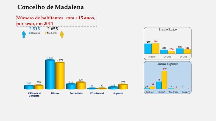 Madalena - Escolaridade da população com mais de 15 anos (por sexo)