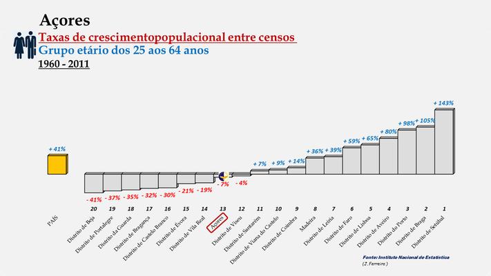 Arquipélago dos Açores - Posição entre 1960 e 2011