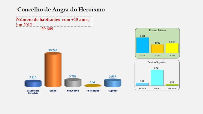 Angra do Heroísmo - Escolaridade da população com mais de 15 anos  (2011)