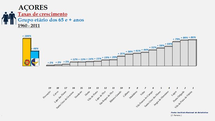 Arquipélago dos Açores - Variação das taxas de crescimento da população (65 e +  anos) entre 1960 e 2011- Ordenação dos concelhos