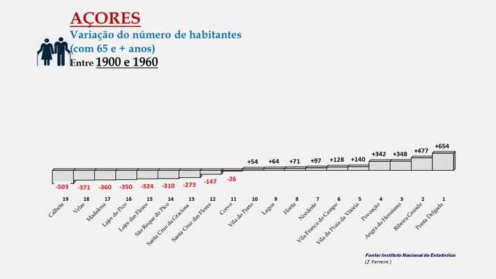 Arquipélago dos Açores - Variação da população (65 e + anos) entre 1900 e 1960 - Ordenação dos concelhos