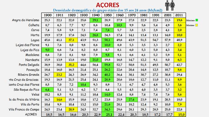 Arquipélago dos Açores - Densidade populacional (15/24 anos) dos concelhos (1900/2011)