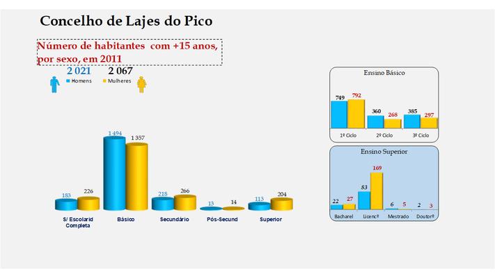 Lajes do Pico - Escolaridade da população com mais de 15 anos (por sexo)