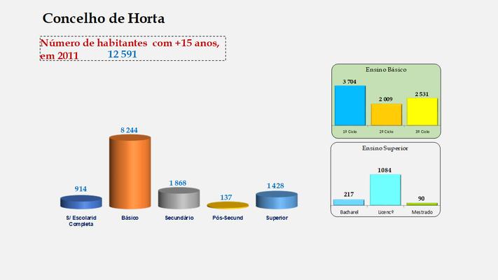 Horta - Escolaridade da população com mais de 15 anos