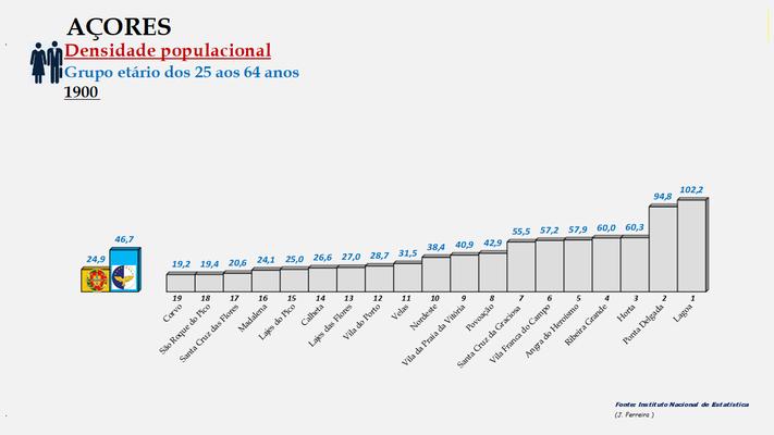 Arquipélago dos Açores - Densidade populacional (25/64 anos) – Ordenação dos concelhos em 1900