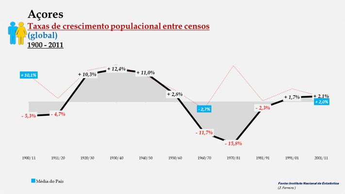 Arquipélago dos Açores – Taxas de crescimento entre censos (global)