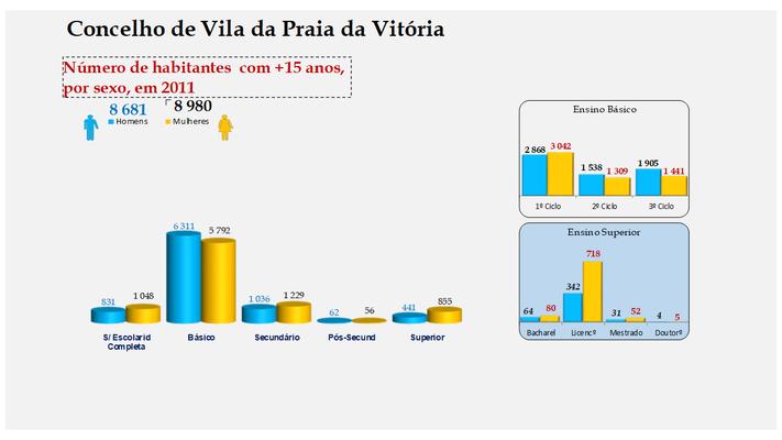 Vila da Praia da Vitória - Escolaridade da população com mais de 15 anos (por sexo)