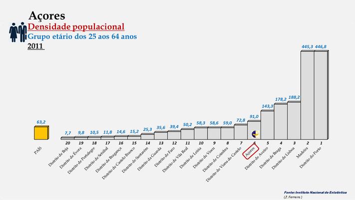 Arquipélago dos Açores - Densidade populacional (25-64 anos) (2011)