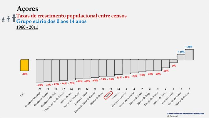 Arquipélago dos Açores -Taxas de crescimento entre censos (0/14 anos) -  Posição entre 1960 e 2011