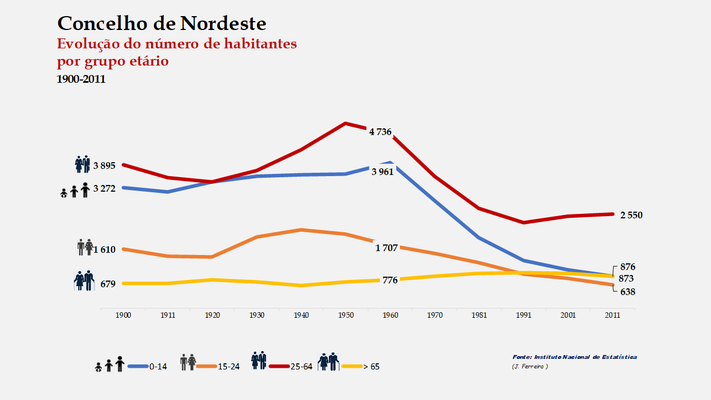 Nordeste - Distribuição da população por grupos etários (comparada) 1900-2011