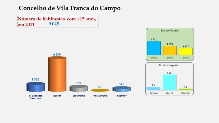 Vila Franca do Campo - Escolaridade da população com mais de 15 anos