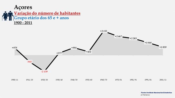 Arquipélago dos Açores - Variação do número de habitantes (65 e + anos) (1900-2011)