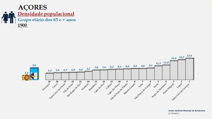 Arquipélago dos Açores - Densidade populacional (65 e + anos) – Ordenação dos concelhos em 1900