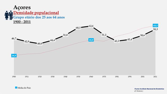 Arquipélago dos Açores - Densidade populacional (25-64 anos) (1900-2011)