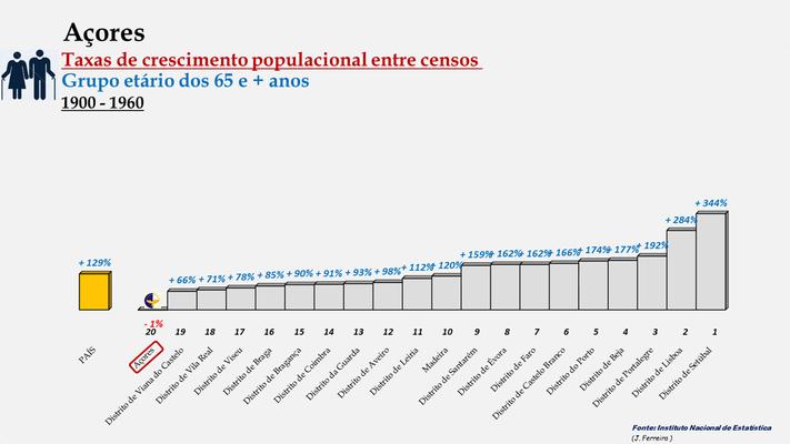 Arquipélago dos Açores -Taxas de crescimento entre censos (65 e + anos) -  Posição entre 1900 e 1960