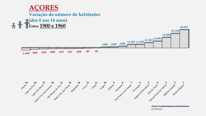 Arquipélago dos Açores - Variação da população (0-14 anos) entre 1900 e 1960 - Ordenação dos concelhos