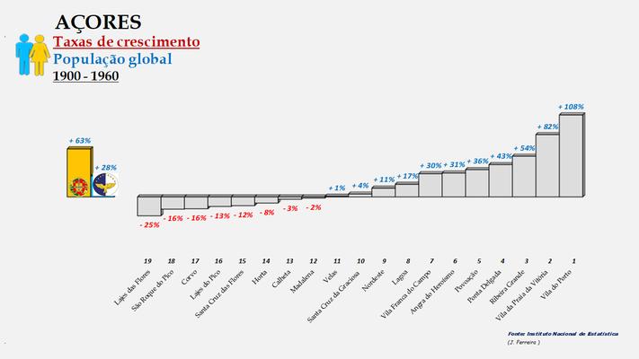 Arquipélago dos Açores - Variação das taxas de crescimento da população (global) entre 1900 e 1960 - Ordenação dos concelhos