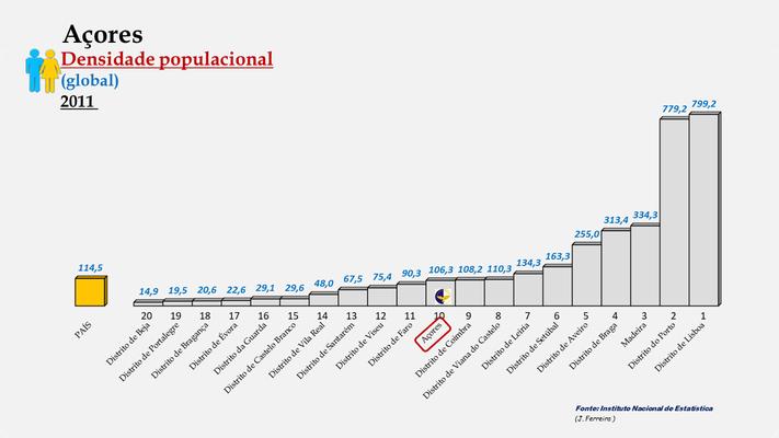 Arquipélago dos Açores - Densidade populacional (global) (2011)