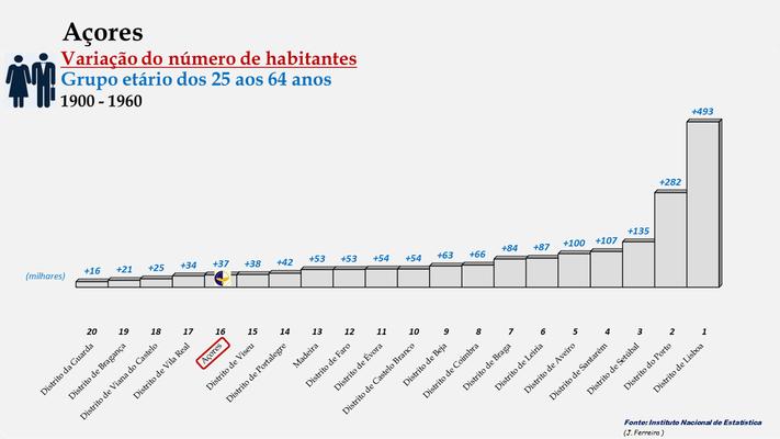 Arquipélago dos Açores - Variação do número de habitantes (25-64 anos) - Posição entre 1900 e 1960