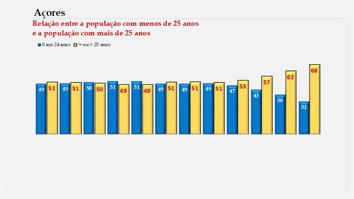 Arquipélago dos Açores – População < e > 25 anos (1900-2011)